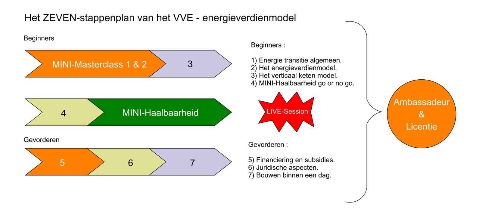 Het zeven stappenplan van het VVE-energieverdienmodel